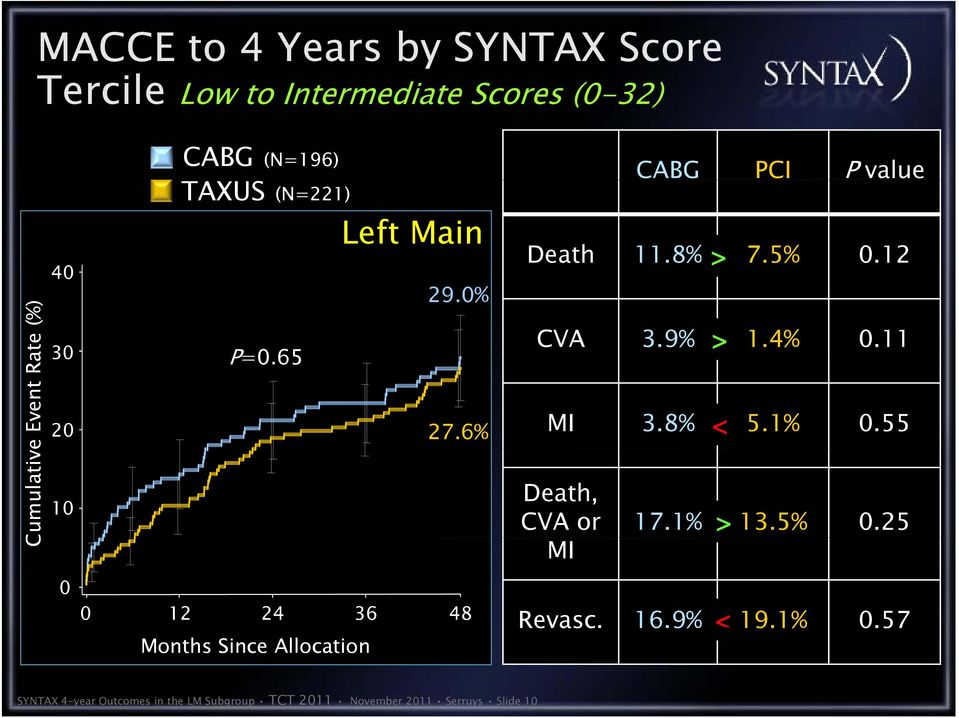 11 > 30 20 10 0 0 12 24 Months Since Allocation 27.6% MI 3.8% < 5.1% 0.55 Death, CVA or 17.1% > 13.5% 0.