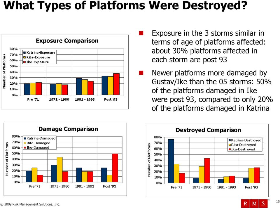 30% platforms affected in each storm are post 93 Newer platforms more damaged by Gustav/Ike than