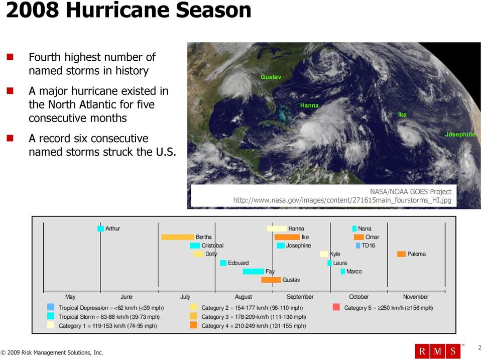months A record six consecutive named storms struck the U.S.