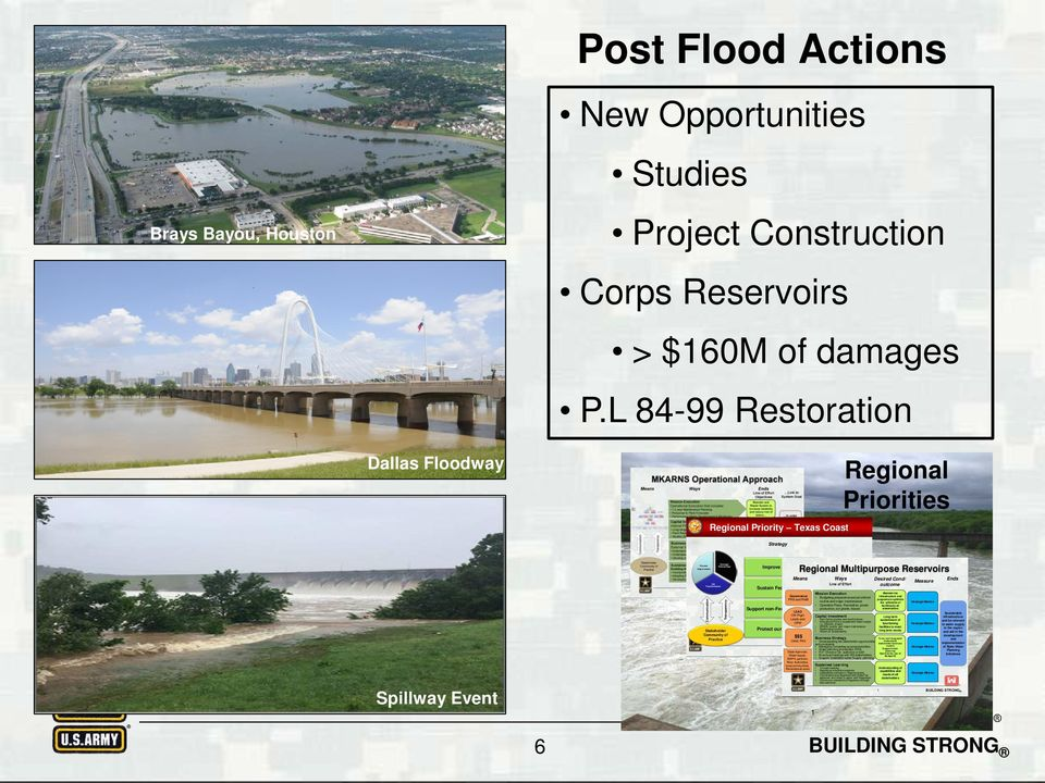 L 84-99 Restoration Dallas Floodway Regional Priority Texas Coast Regional Priorities Strategy Spillway Event CW Transformation Communication Strategic Partnerships Transparency Stakeholder Community