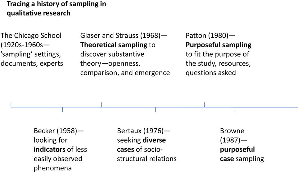 (1980) Purposeful sampling to fit the purpose of the study, resources, questions asked Becker (1958) looking for indicators of