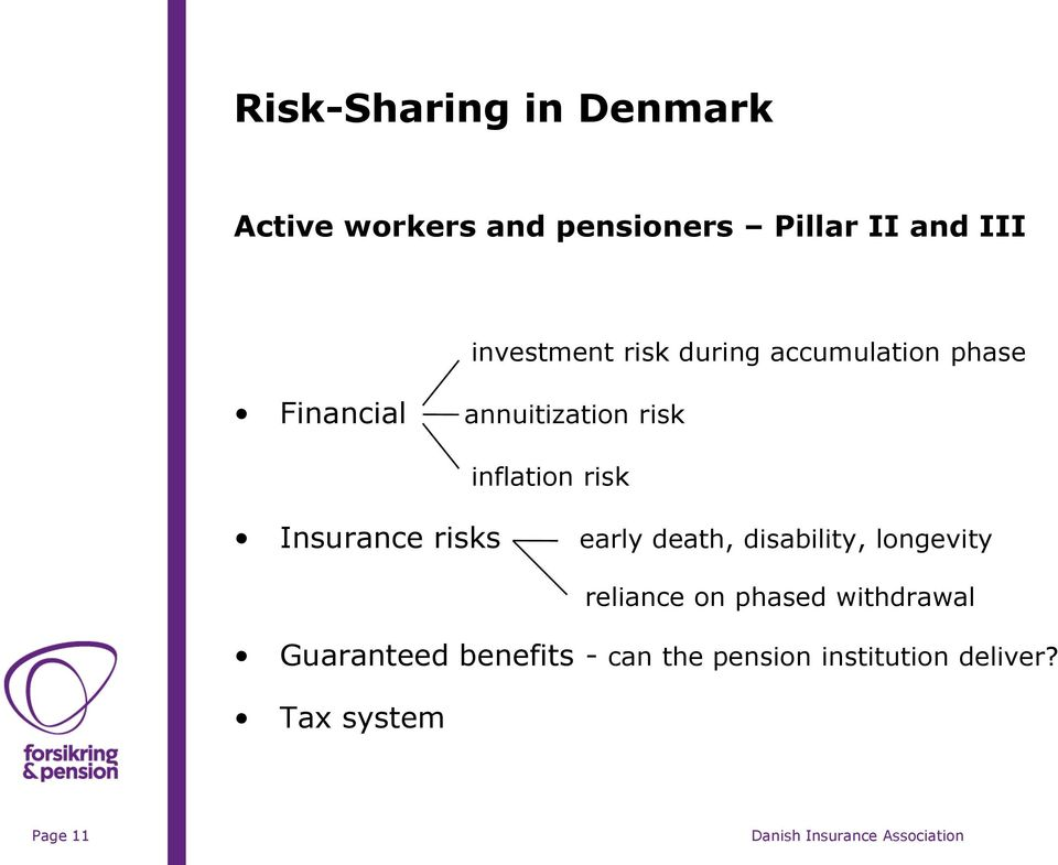 inflation risk Insurance risks early death, disability, longevity reliance on