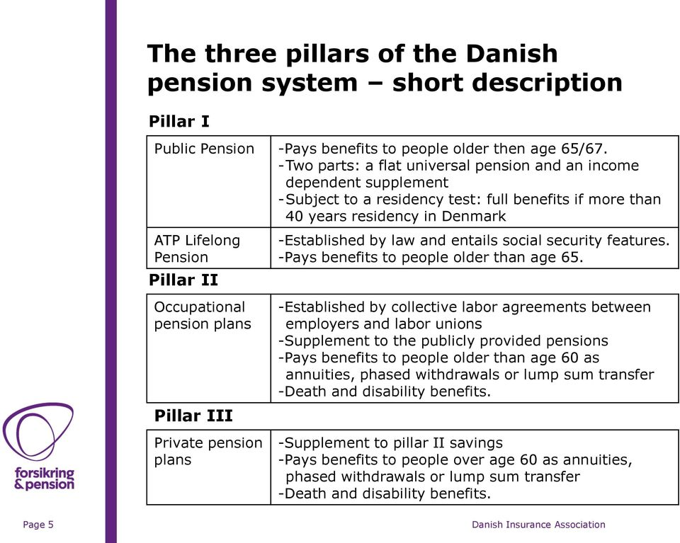 Occupational pension plans Pillar III Private pension plans -Established by law and entails social security features. -Pays benefits to people older than age 65.