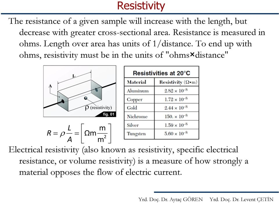 "To end up with ohms, resistivity must be in the units of ""ohms distance"" R L m Ωm A m 2 Electrical resistivity (also"