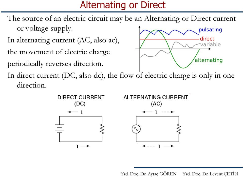 In alternating current (AC, also ac), the movement of electric charge
