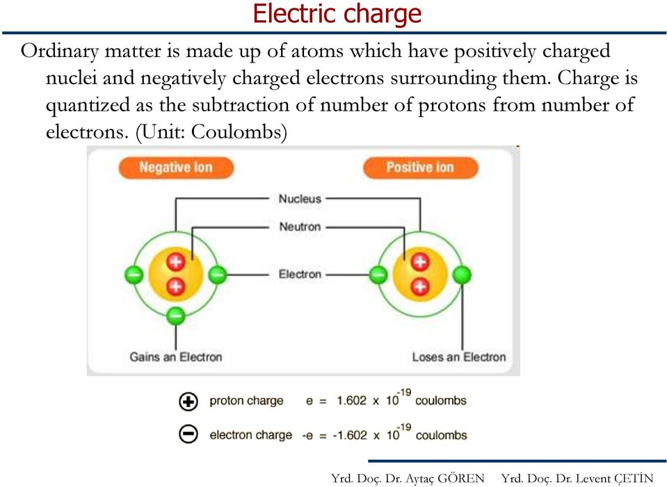electrons surrounding them.