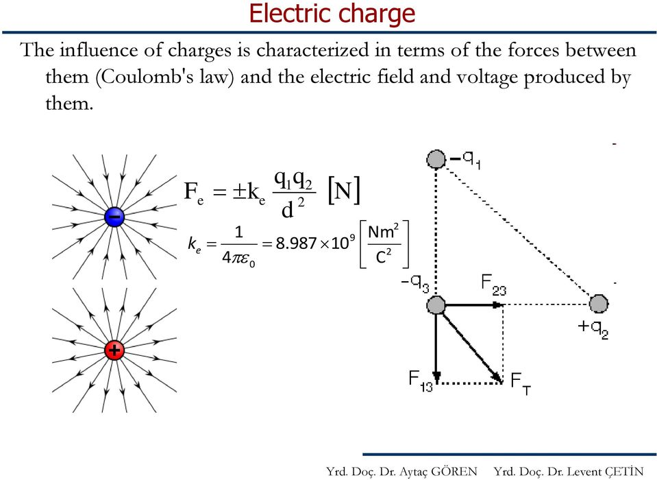 (Coulomb's law) and the electric field and voltage