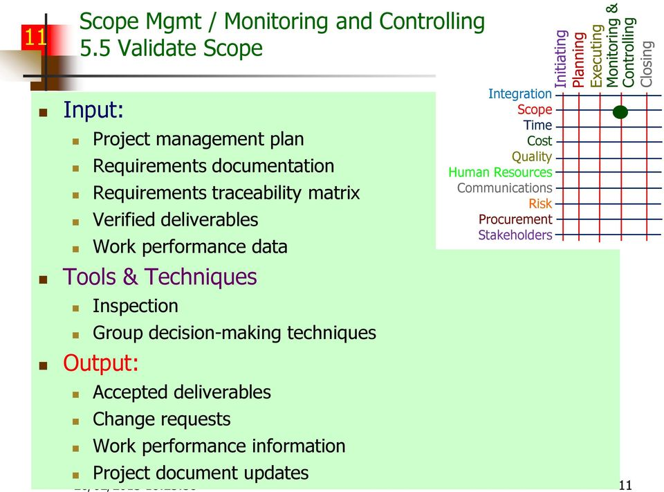 Verified deliverables Work performance data Inspection Group decision-making