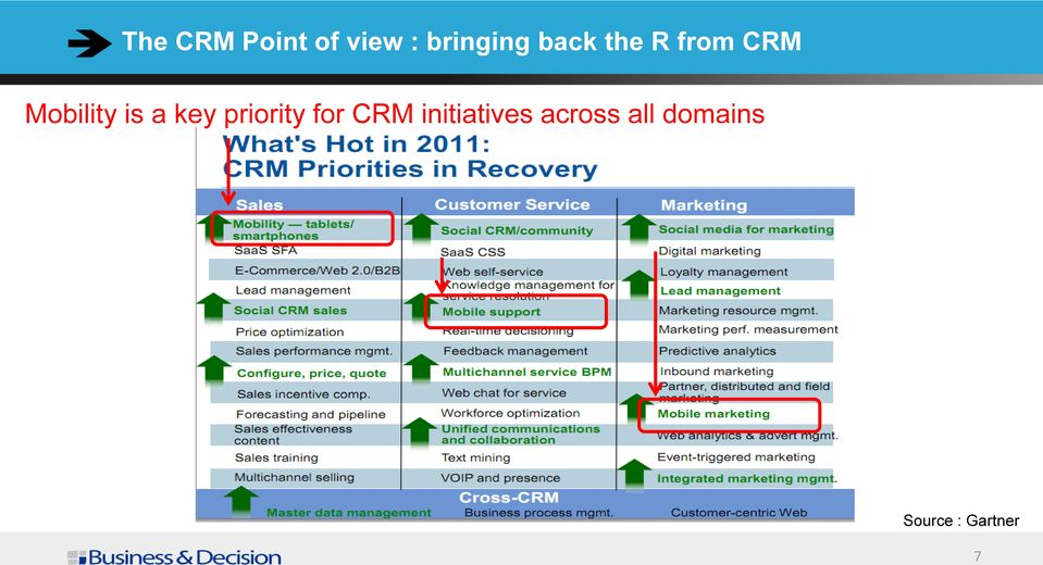 key priority for CRM initiatives