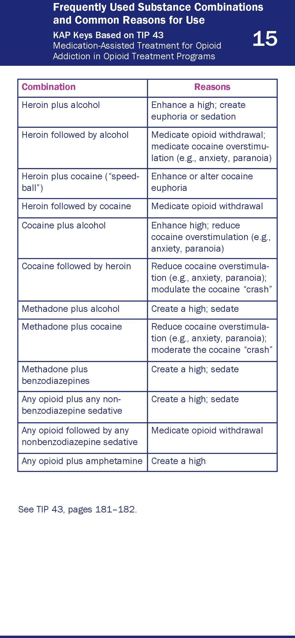 nonbenzodiazepine sedative Reasons Enhance a high;; create euphoria or sedation Medicate opioid withdrawal;; medicate cocaine overstimu- Enhance or alter cocaine euphoria Medicate opioid withdrawal