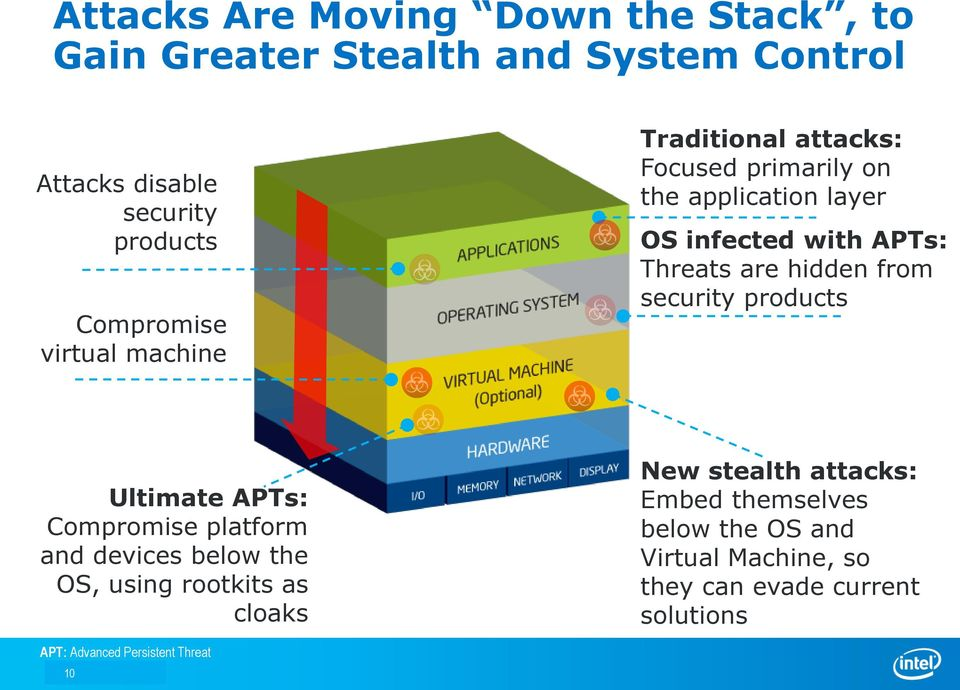 from security products Ultimate APTs: Compromise platform and devices below the OS, using rootkits as cloaks New stealth