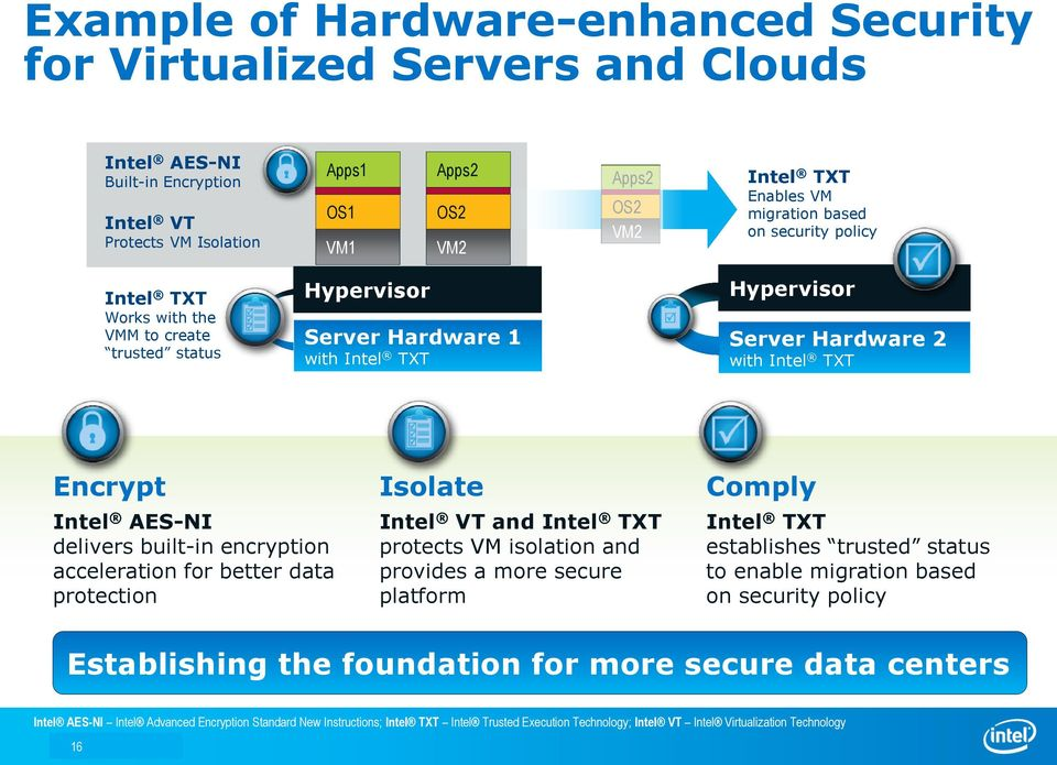 delivers built-in encryption acceleration for better data protection Isolate Intel VT and Intel TXT protects VM isolation and provides a more secure platform Comply Intel TXT establishes trusted