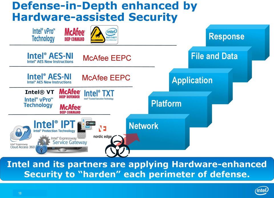 Data Application Network Intel and its partners are applying