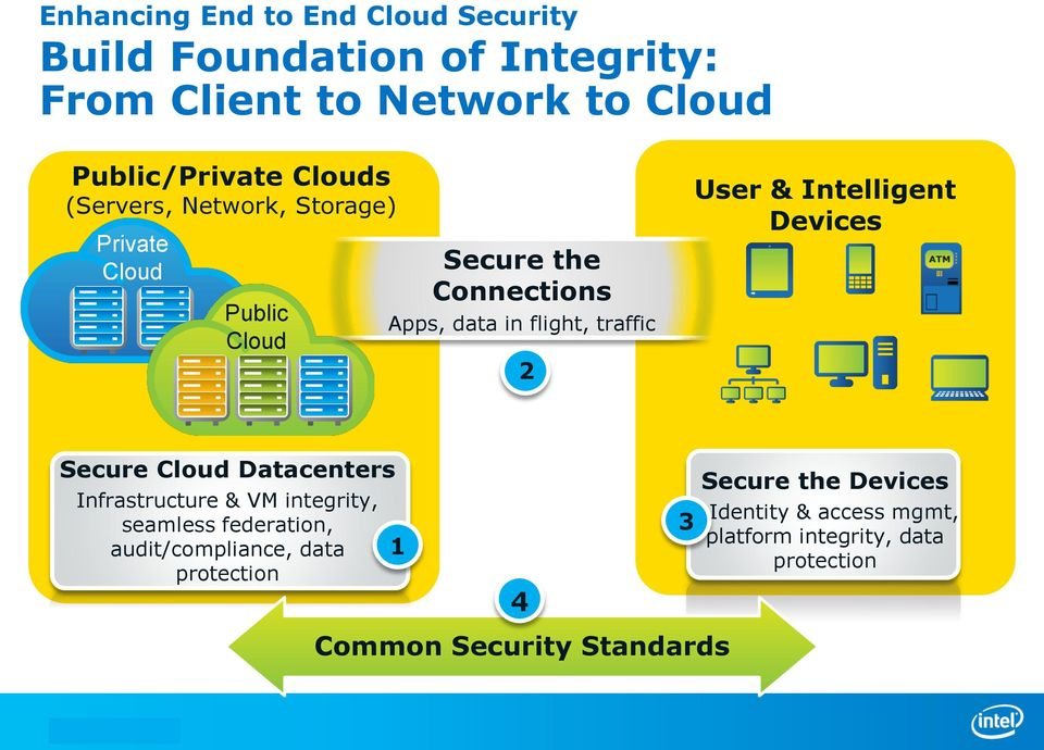 User & Intelligent Devices Secure Cloud Datacenters Infrastructure & VM integrity, seamless federation,