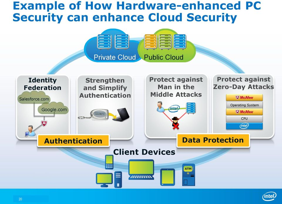 com Strengthen and Simplify Authentication Protect against Man in the Middle
