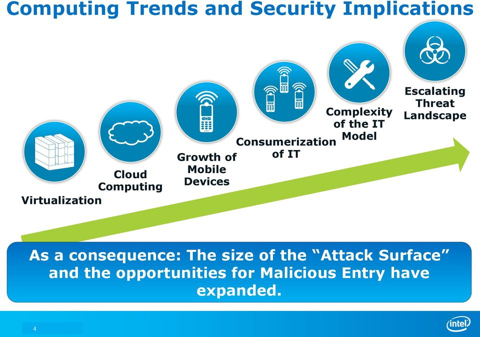 Consumerization of IT Escalating Threat Landscape As a consequence: