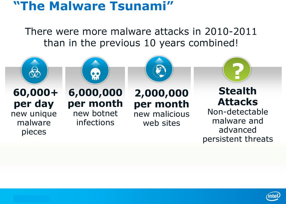 ? 60,000+ per day new unique malware pieces 6,000,000 per month new botnet