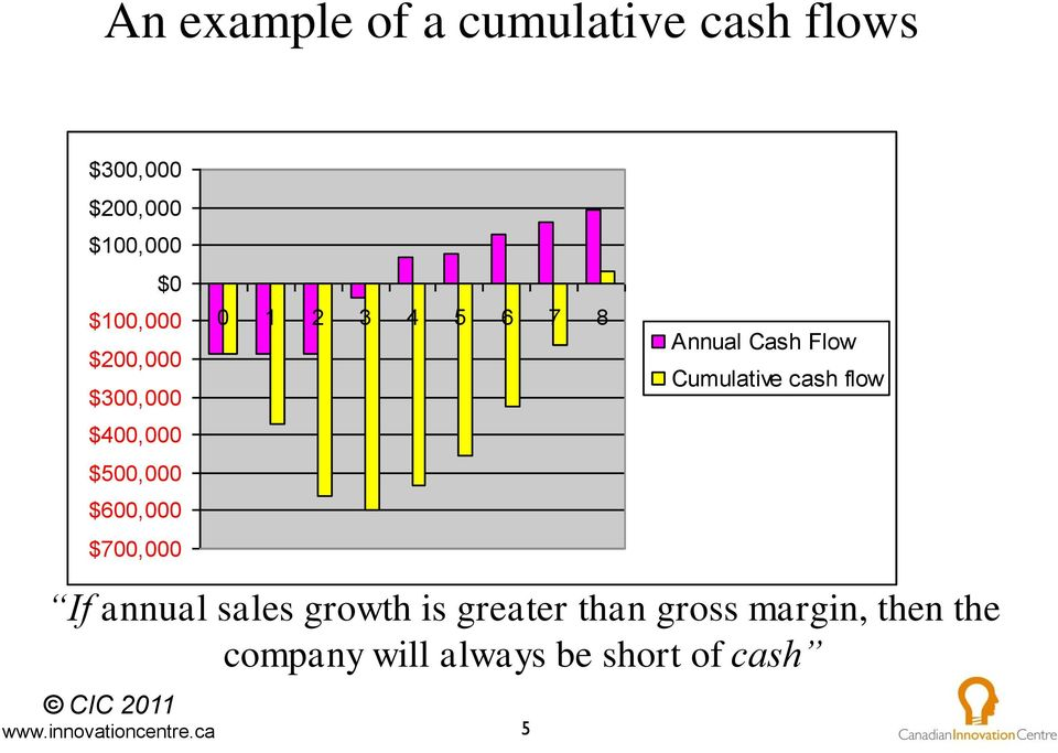 4 5 6 7 8 Annual Cash Flow Cumulative cash flow If annual sales growth
