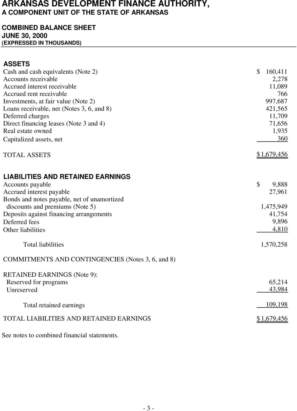 11,709 Direct financing leases (Note 3 and 4) 71,656 Real estate owned 1,935 Capitalized assets, net 360 TOTAL ASSETS $ 1,679,456 LIABILITIES AND RETAINED EARNINGS Accounts payable $ 9,888 Accrued