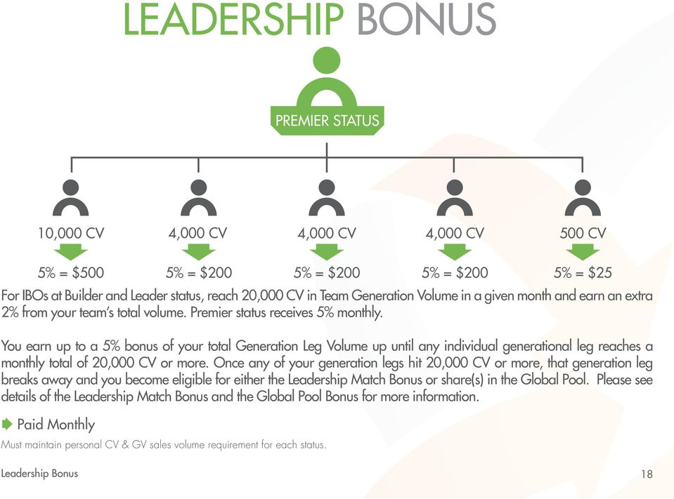 You earn up to a 5% bonus of your total Generation Leg Volume up until any individual generational leg reaches a monthly total of 20,000 CV or more.