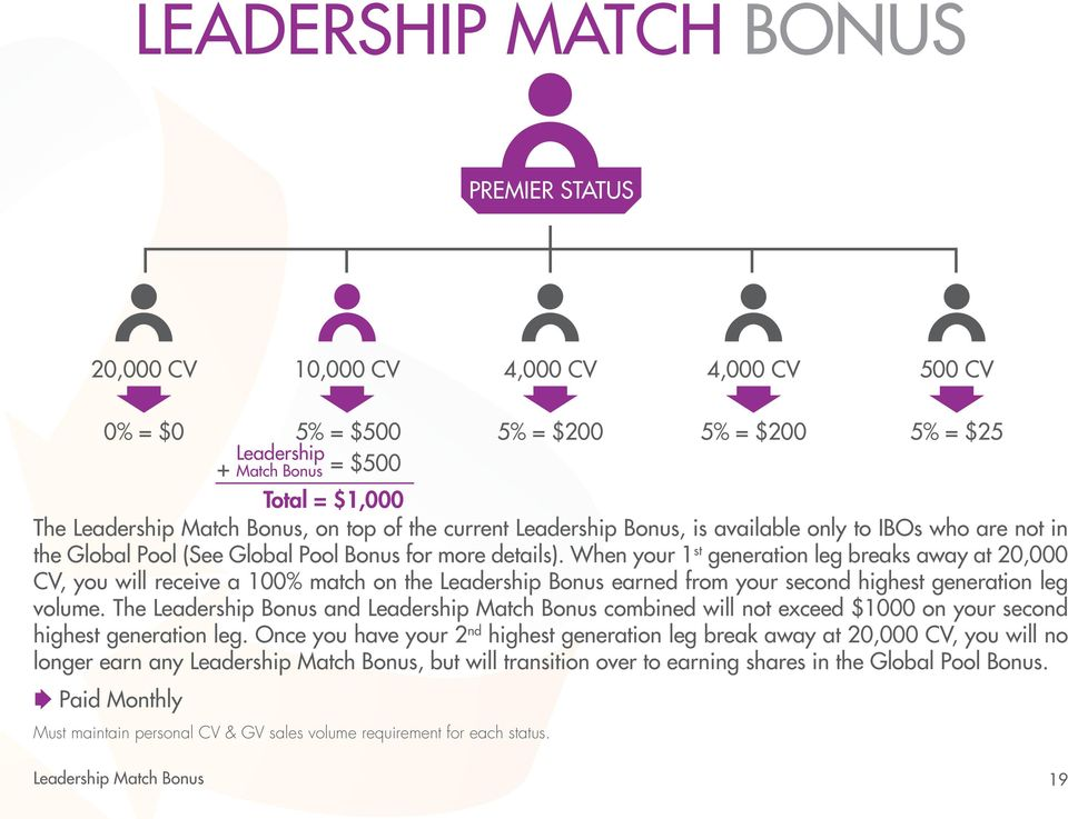 When your 1 st generation leg breaks away at 20,000 CV, you will receive a 100% match on the Leadership Bonus earned from your second highest generation leg volume.