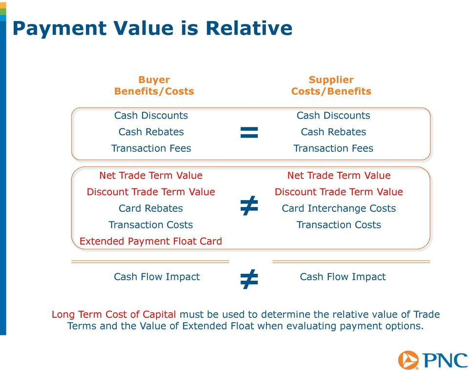 Net Trade Term Value Discount Trade Term Value Card Interchange Costs Transaction Costs Cash Flow Impact Cash Flow Impact Long Term