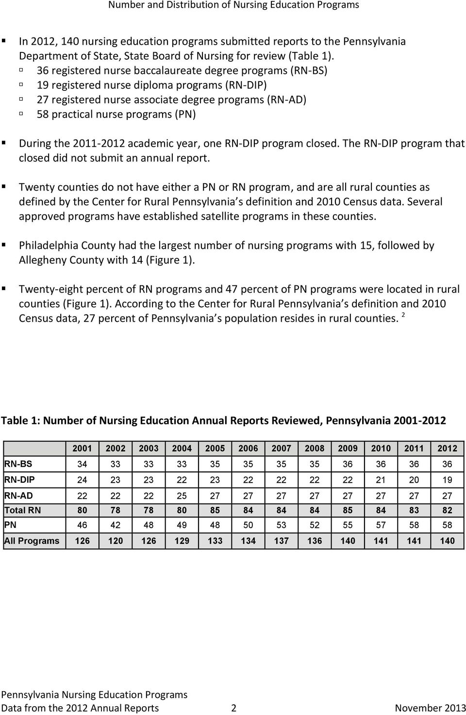 the 2011-2012 academic year, one RN-DIP program closed. The RN-DIP program that closed did not submit an annual report.