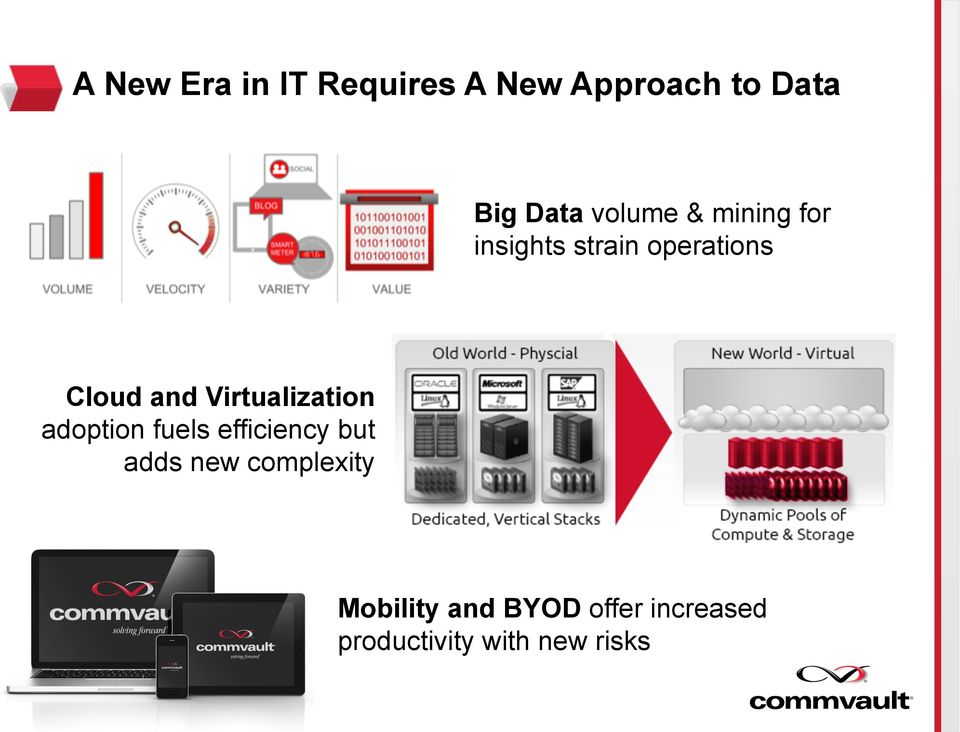 Virtualization adoption fuels efficiency but adds new