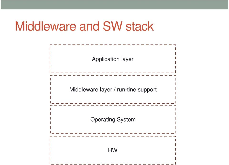 Middleware layer /