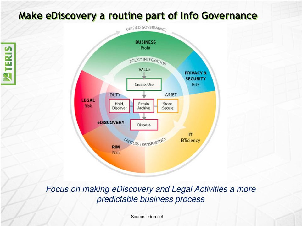 ediscovery and Legal Activities a