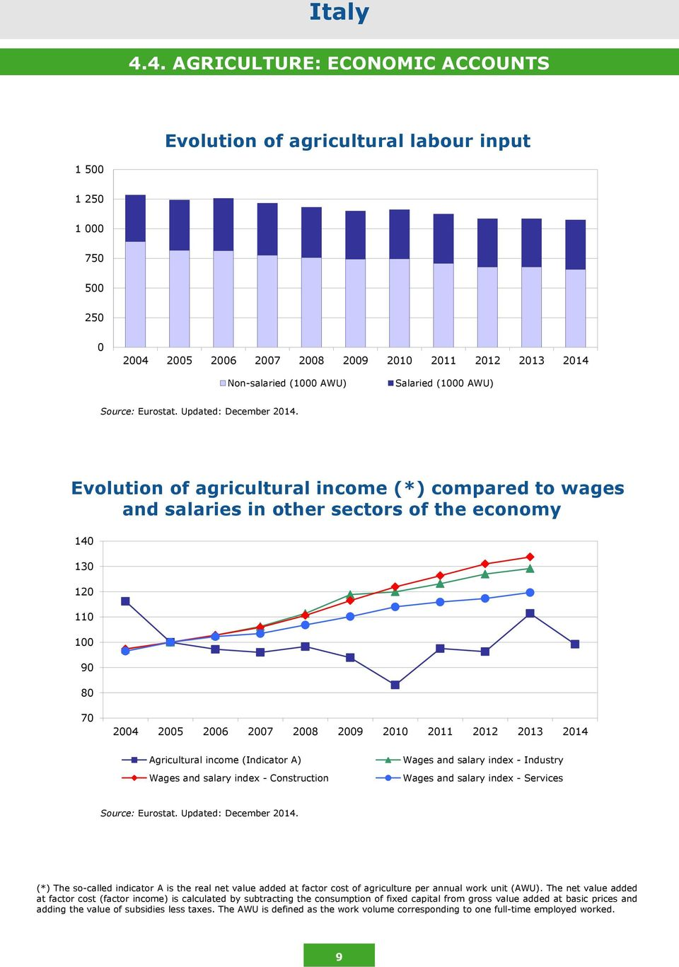 Evolution of agricultural income (*) compared to wages and salaries in other sectors of the economy 140 130 120 110 100 90 80 70 2004 2005 2006 2007 2008 2009 2010 2011 2012 2013 2014 Agricultural