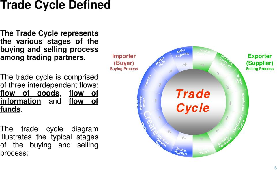 The trade cycle is comprised of three interdependent flows: flow of goods, flow of information and