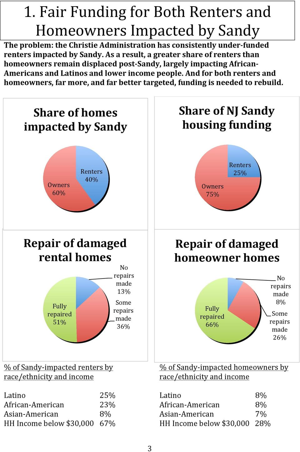 And for both renters and homeowners, far more, and far better targeted, funding is needed to rebuild.