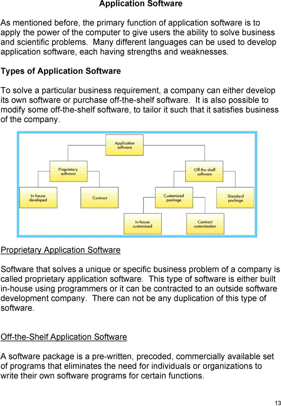 Types of Application Software To solve a particular business requirement, a company can either develop its own software or purchase off-the-shelf software.