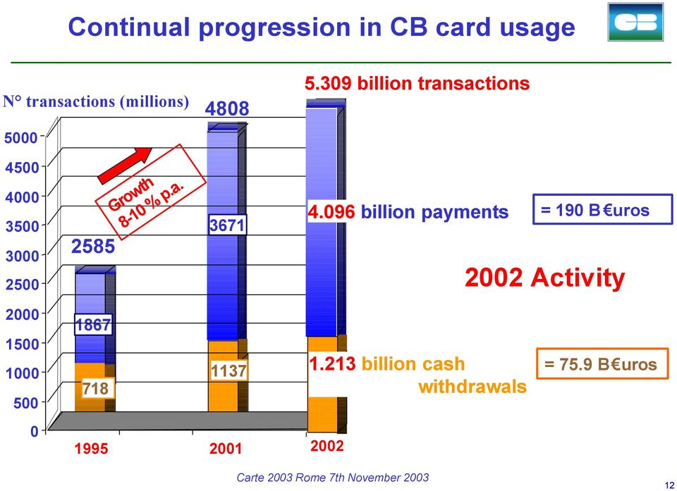 096 billion payments = 190 B uros 2002 Activity 2000 1500 1000 500 1867 718
