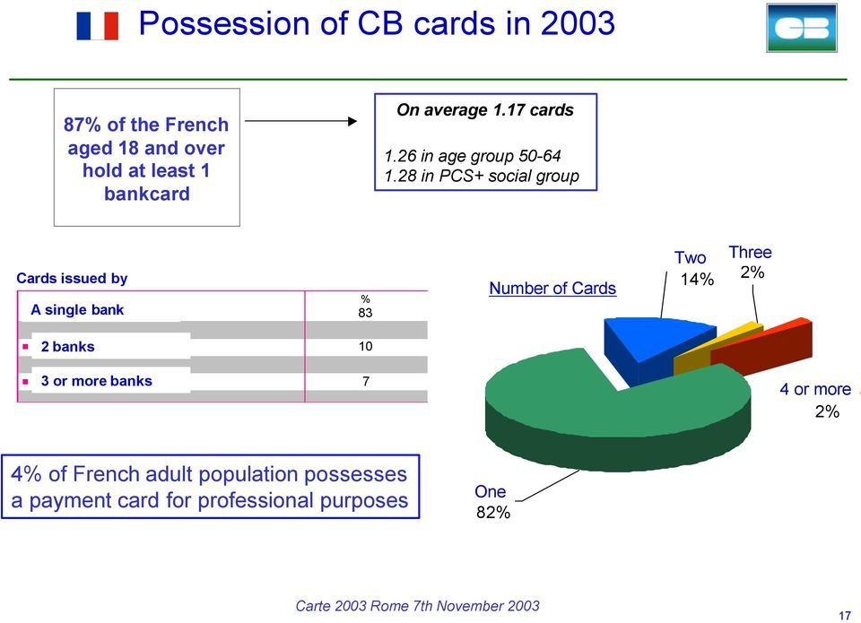 28 in PCS+ social group Cards issued by Base : Ensemble des multi-détenteurs de CB % A 1 single seule banque bank 83