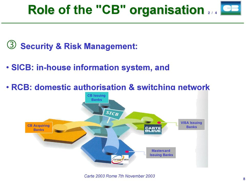 domestic authorisation & switching network CB Issuing