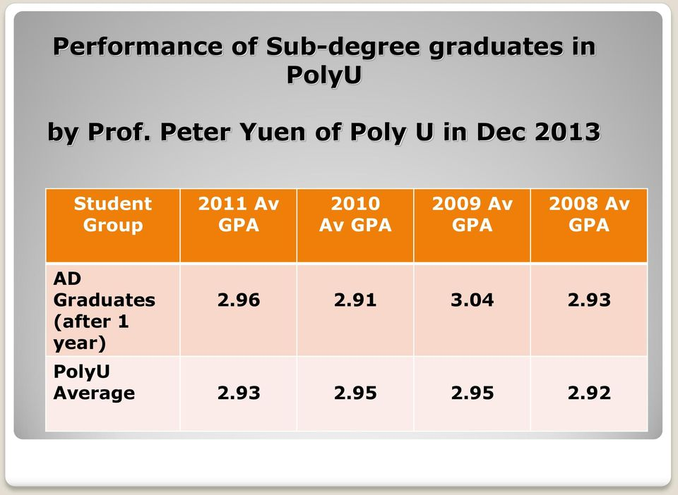 The Role of Sub-degree Programmes in Post-Secondary Education and