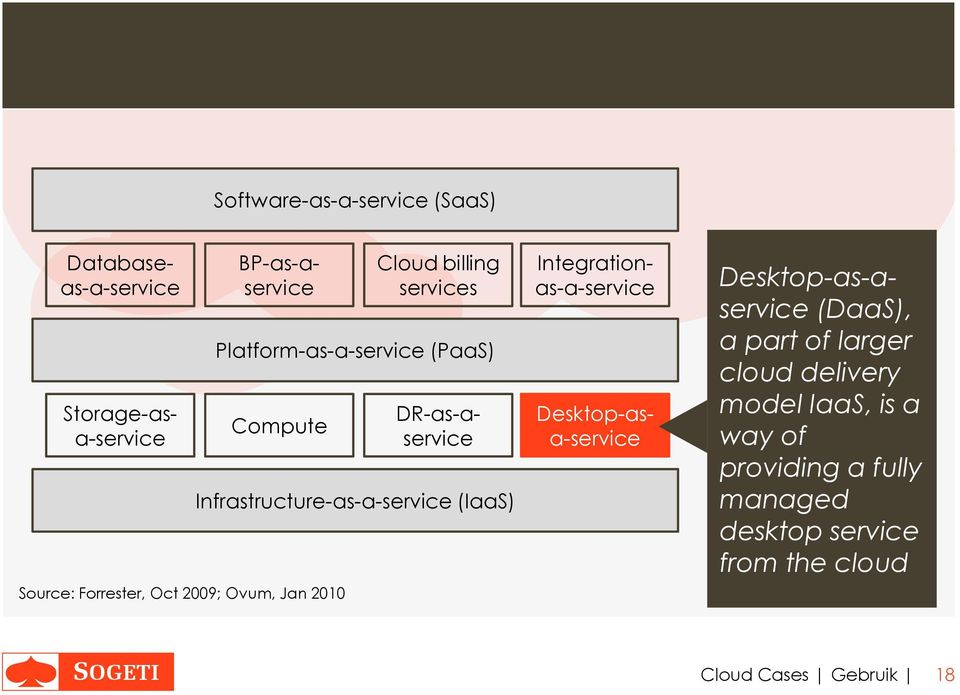 Integrationas-a-service Storage-asa-service DR-as-aservice Desktop-asa-service Desktop-as-aservice (DaaS), a