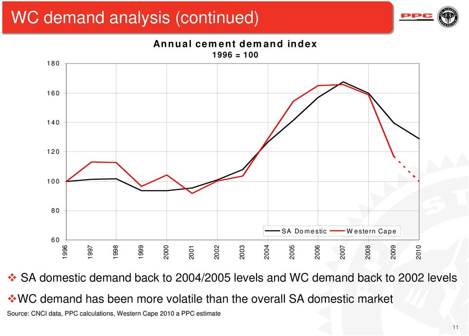 domestic demand back to 2004/2005 levels and WC demand back to 2002 levels WC demand has been more