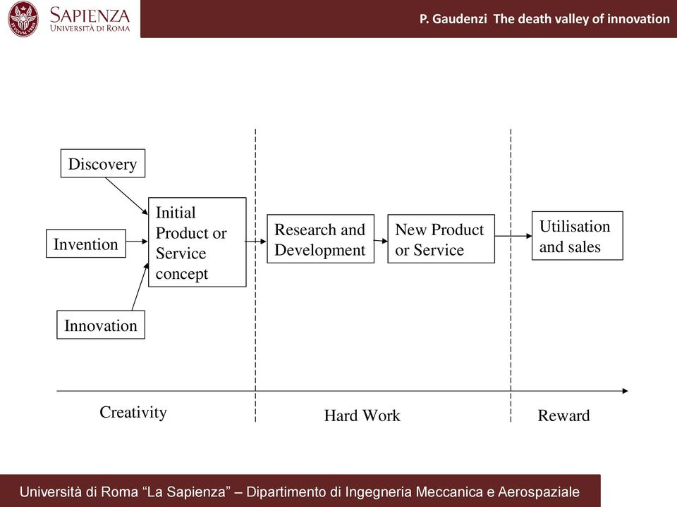 concept Research and Development New Product or Service Utilisation and sales Innovation