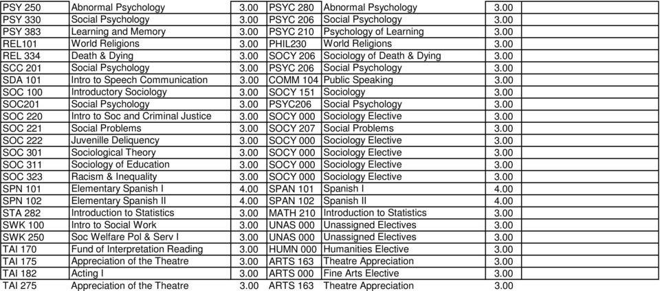 SOC 100 Introductory Sociology SOCY 151 Sociology SOC201 Social Psychology PSYC206 Social Psychology SOC 220 Intro to Soc and Criminal Justice SOCY 000 Sociology Elective SOC 221 Social Problems SOCY