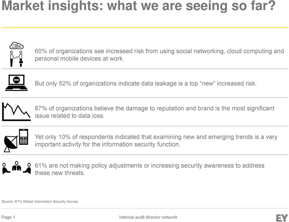 87% of organizations believe the damage to reputation and brand is the most significant issue related to data loss.