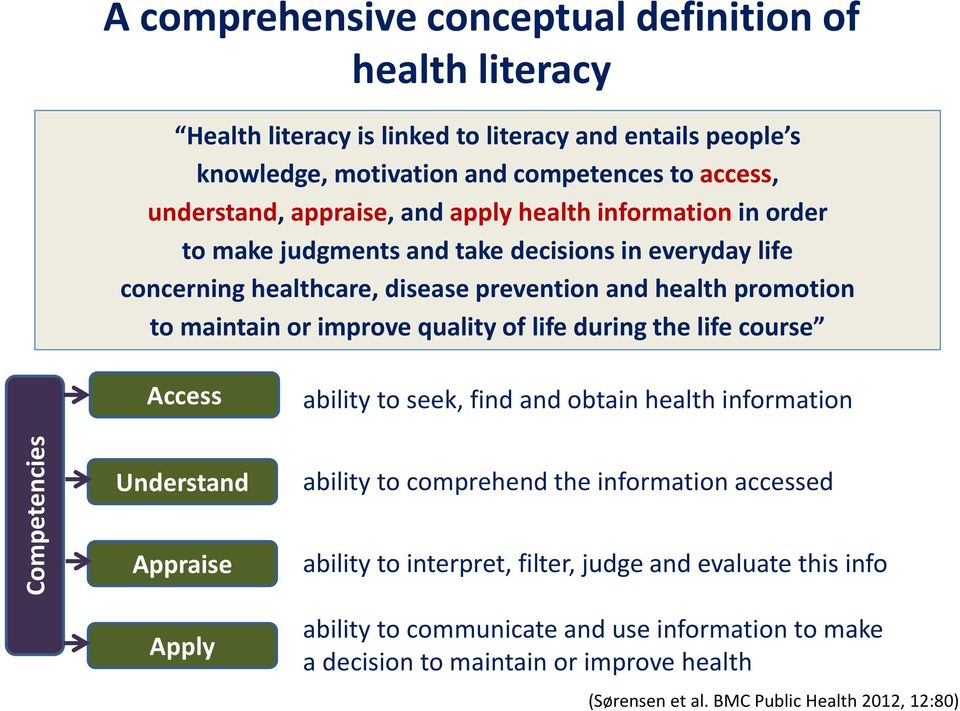 maintain or improve quality of life during the life course Access ability to seek, find and obtain health information Understand ability to comprehend the information accessed Appraise