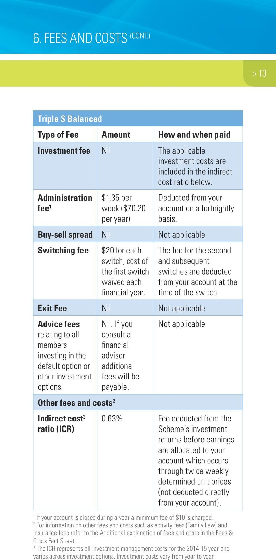 Buy-sell spread Nil Not applicable Switching fee $20 for each switch, cost of the first switch waived each financial year.