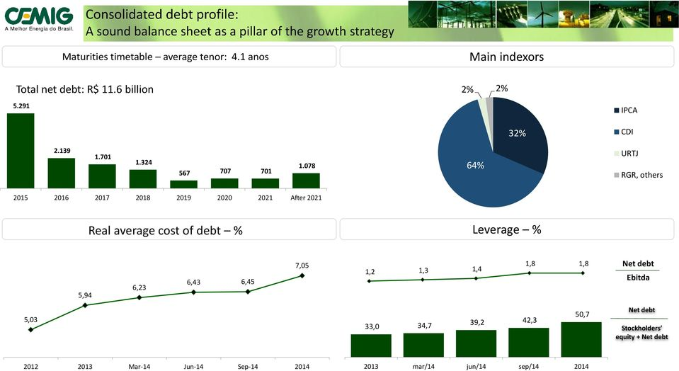 078 64% URTJ RGR, others 2015 2016 2017 2018 2019 2020 2021 After 2021 Real average cost of debt % Leverage %