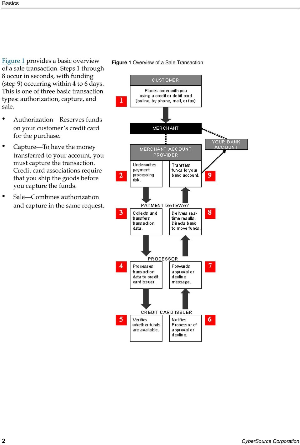 Figure 1 Overview of a Sale Transaction Authorization Reserves funds on your customer s credit card for the purchase.