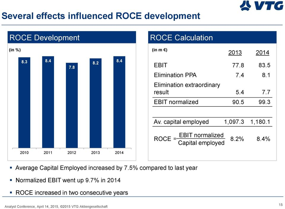capital employed 1,097.3 1,180.1 ROCE EBIT normalized = Capital employed 8.2% 8.