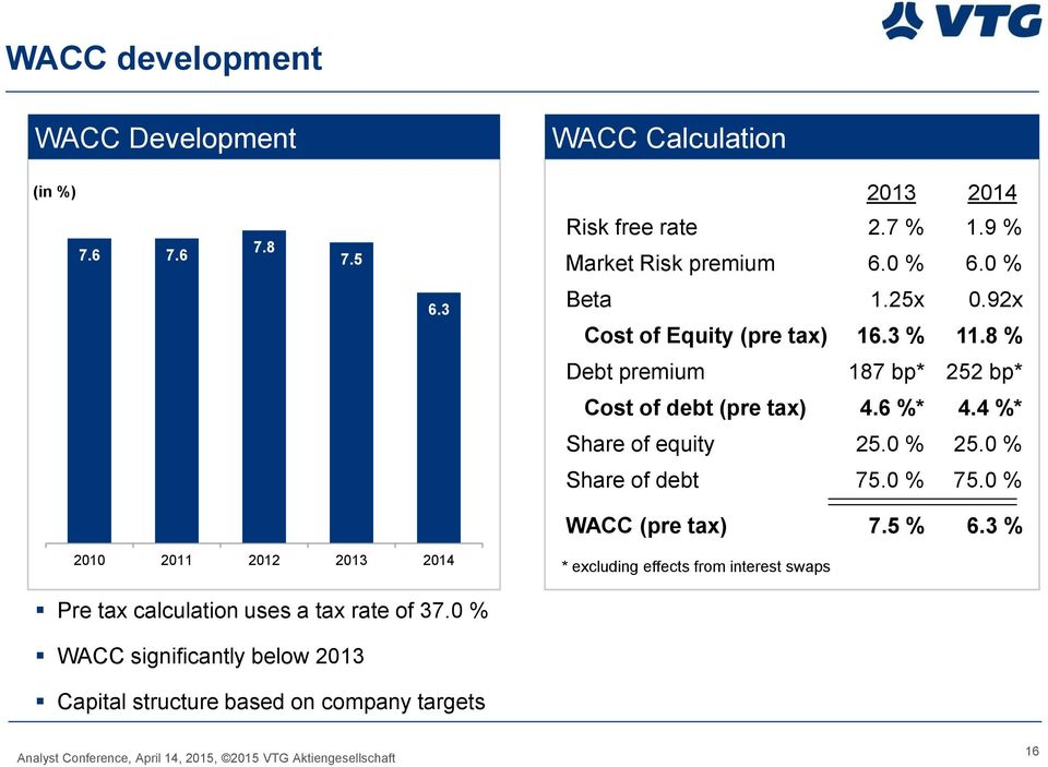 4 %* Share of equity 25.0 % 25.0 % Share of debt 75.0 % 75.0 % WACC (pre tax) 7.5 % 6.