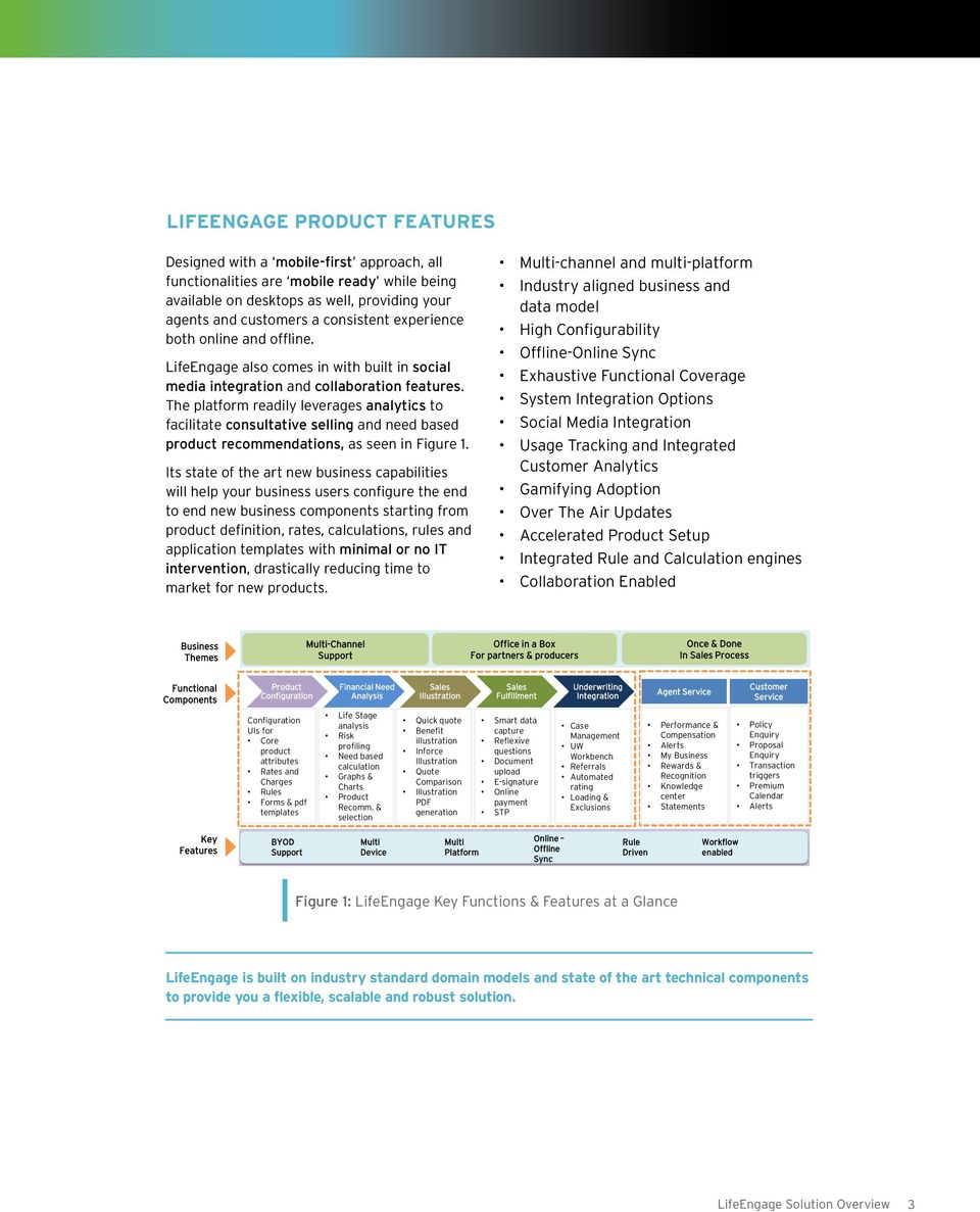 The platform readily leverages analytics to facilitate consultative selling and need based product recommendations, as seen in Figure 1.